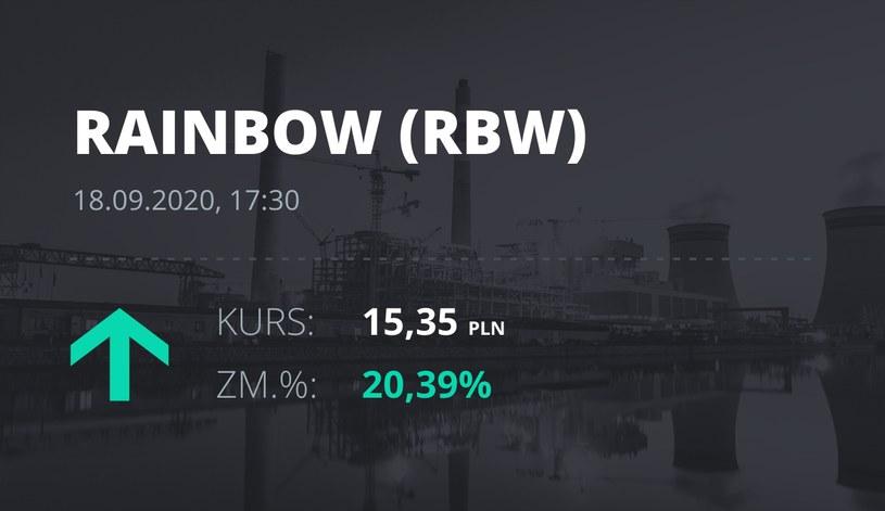 Notowania akcji spółki Rainbow Tours z 18 września 2020 roku