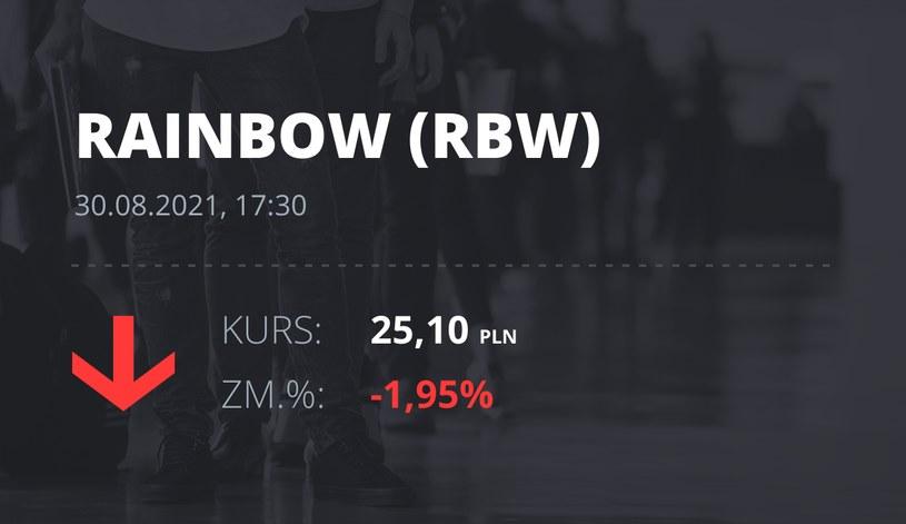 Notowania akcji spółki Rainbow Tours z 30 sierpnia 2021 roku
