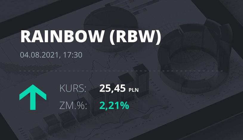Notowania akcji spółki Rainbow Tours z 4 sierpnia 2021 roku