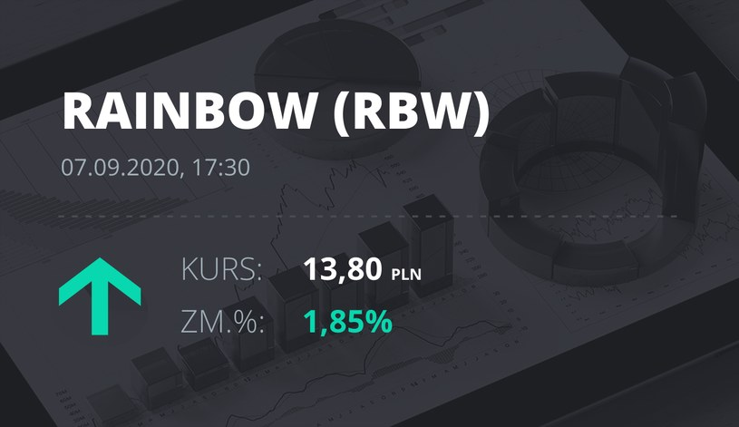 Notowania akcji spółki Rainbow Tours z 7 września 2020 roku