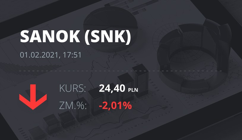 Notowania akcji spółki Sanok Rubber Company z 1 lutego 2021 roku