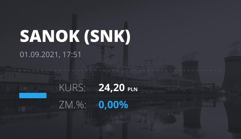 Notowania akcji spółki Sanok Rubber Company z 1 września 2021 roku