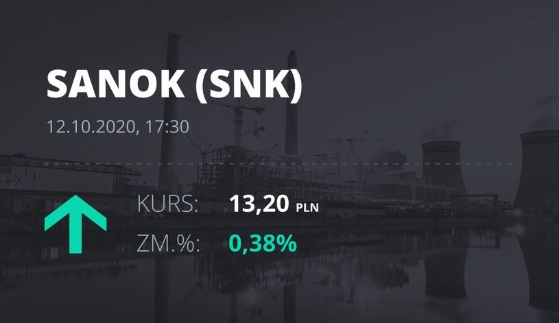 Notowania akcji spółki Sanok Rubber Company z 12 października 2020 roku