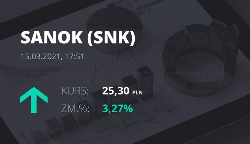 Notowania akcji spółki Sanok Rubber Company z 15 marca 2021 roku