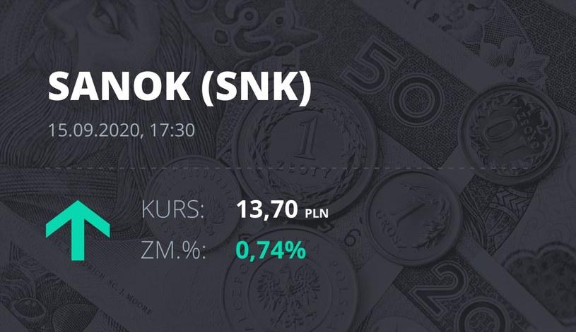 Notowania akcji spółki Sanok Rubber Company z 15 września 2020 roku