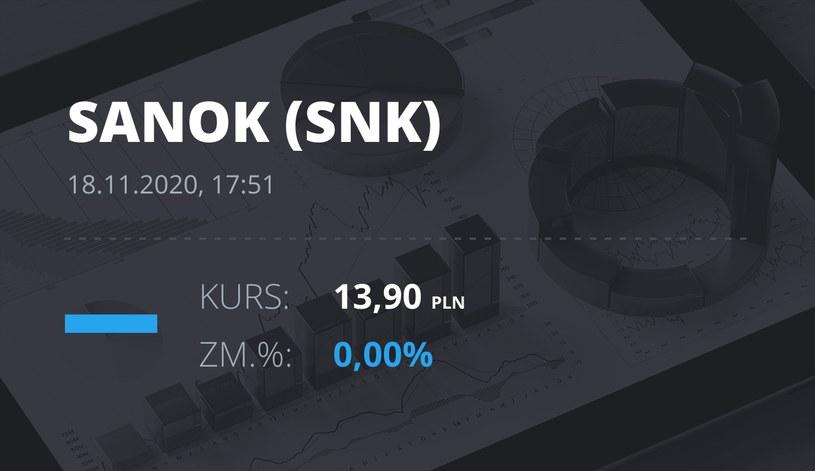 Notowania akcji spółki Sanok Rubber Company z 18 listopada 2020 roku