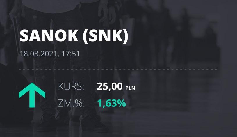 Notowania akcji spółki Sanok Rubber Company z 18 marca 2021 roku