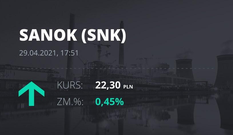 Notowania akcji spółki Sanok Rubber Company z 29 kwietnia 2021 roku