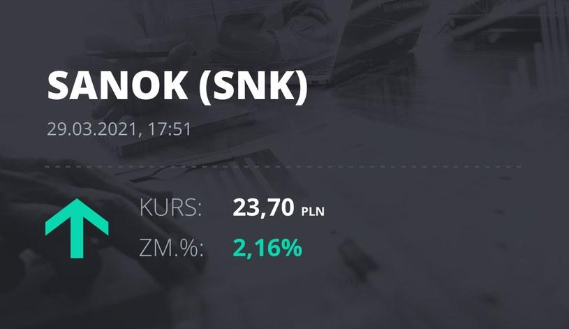 Notowania akcji spółki Sanok Rubber Company z 29 marca 2021 roku