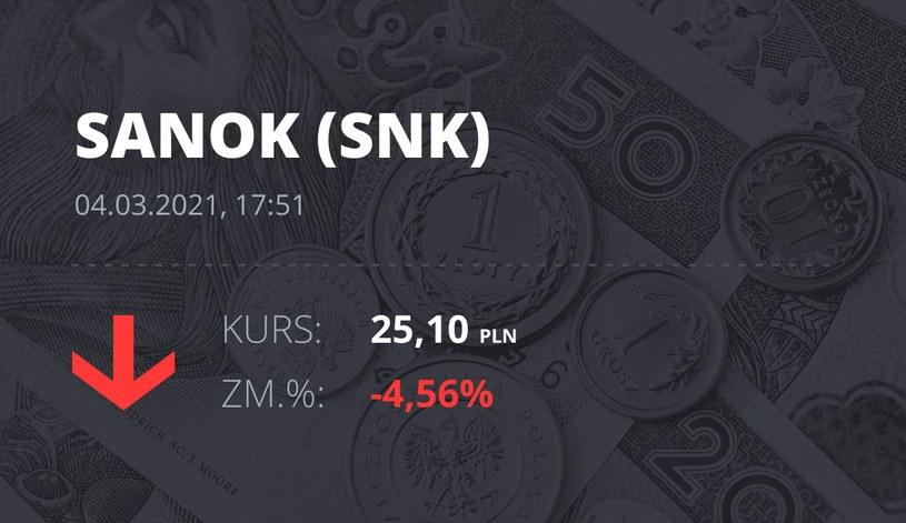 Notowania akcji spółki Sanok Rubber Company z 4 marca 2021 roku