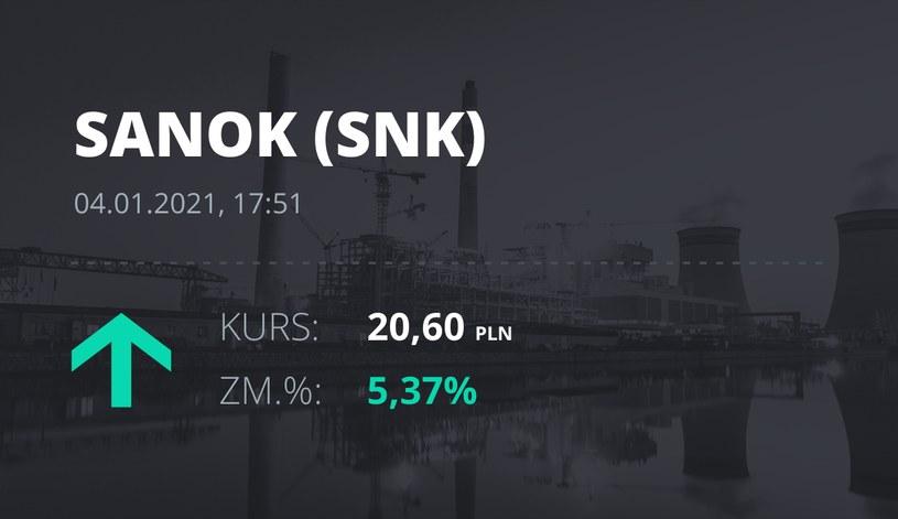 Notowania akcji spółki Sanok Rubber Company z 4 stycznia 2021 roku