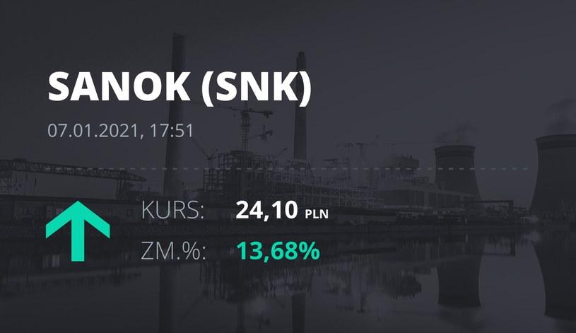 Notowania akcji spółki Sanok Rubber Company z 7 stycznia 2021 roku