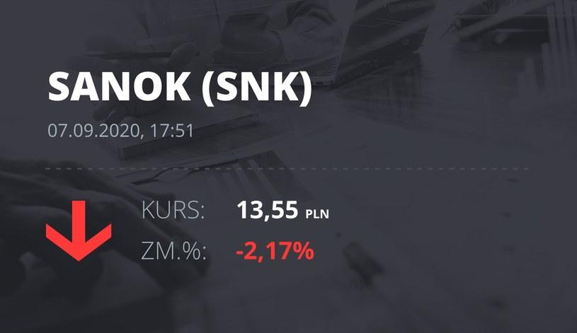 Notowania akcji spółki Sanok Rubber Company z 7 września 2020 roku