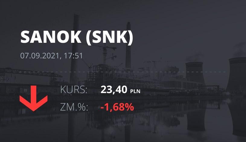 Notowania akcji spółki Sanok Rubber Company z 7 września 2021 roku