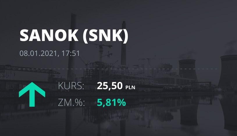 Notowania akcji spółki Sanok Rubber Company z 8 stycznia 2021 roku