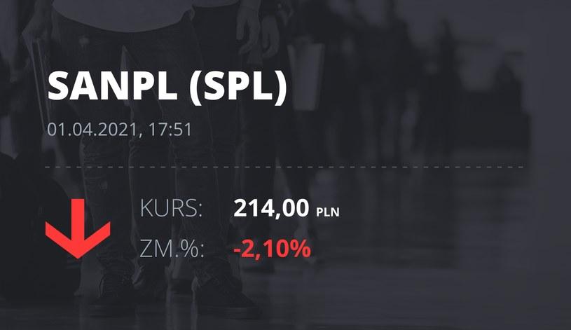 Notowania akcji spółki Santander Bank Polska z 1 kwietnia 2021 roku