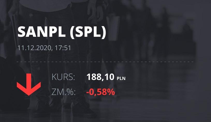 Notowania akcji spółki Santander Bank Polska z 11 grudnia 2020 roku