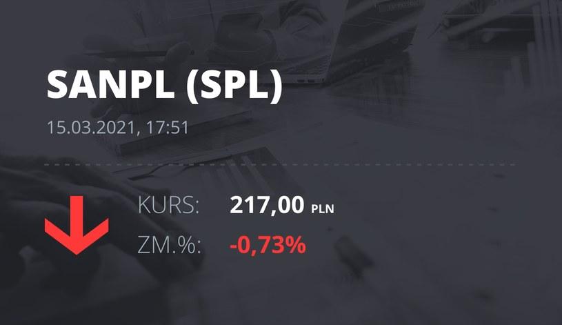 Notowania akcji spółki Santander Bank Polska z 15 marca 2021 roku