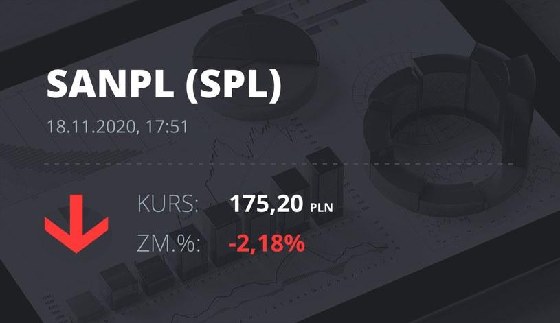 Notowania akcji spółki Santander Bank Polska z 18 listopada 2020 roku
