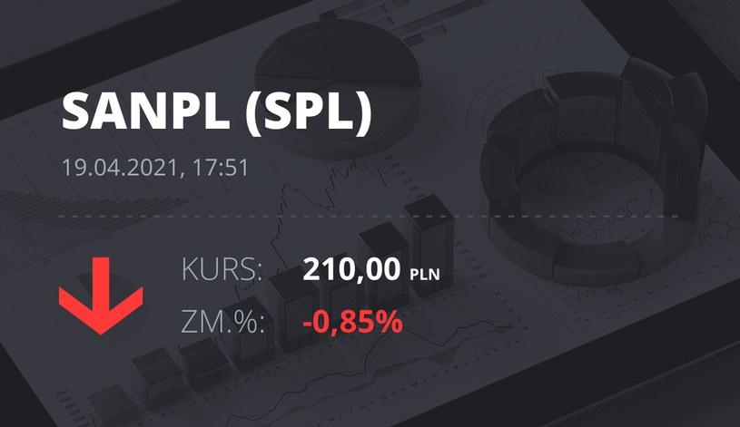 Notowania akcji spółki Santander Bank Polska z 19 kwietnia 2021 roku
