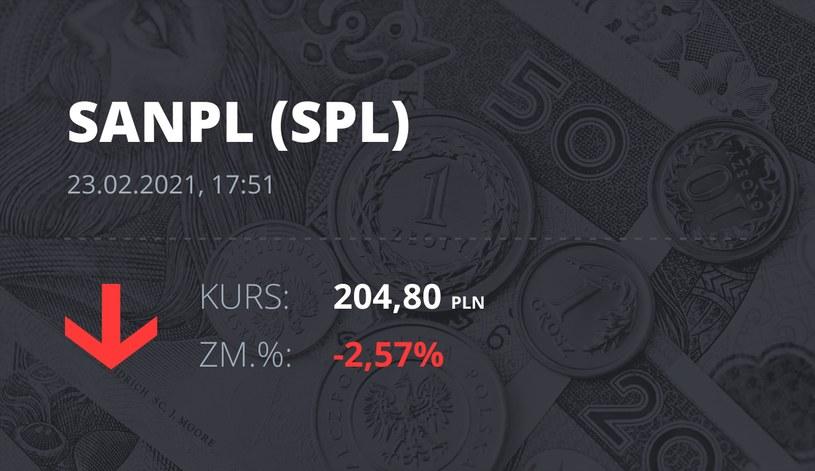 Notowania akcji spółki Santander Bank Polska z 23 lutego 2021 roku
