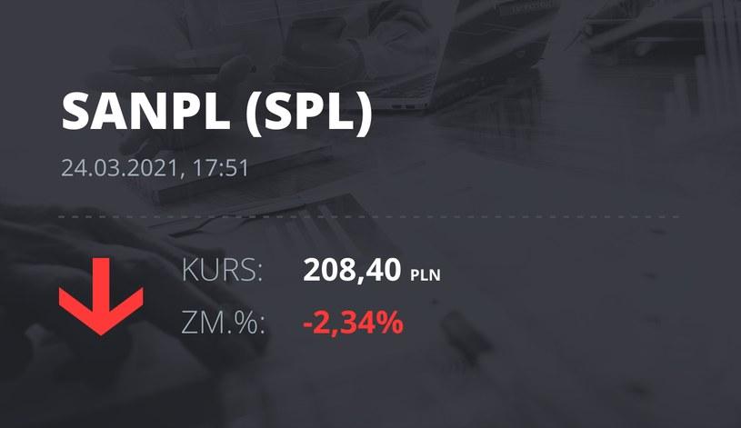 Notowania akcji spółki Santander Bank Polska z 24 marca 2021 roku