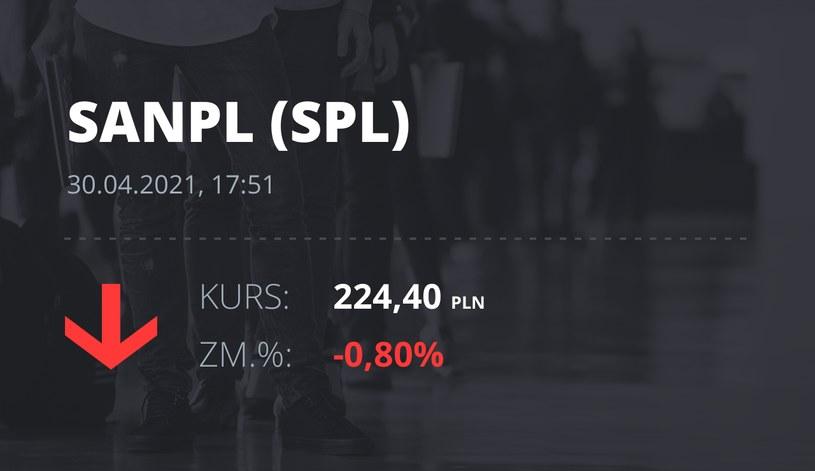 Notowania akcji spółki Santander Bank Polska z 30 kwietnia 2021 roku