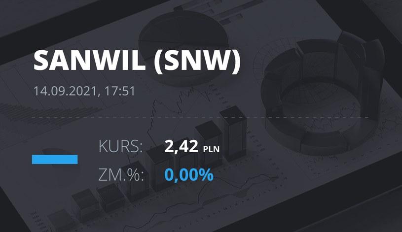 Notowania akcji spółki Sanwil Holding S.A. z 14 września 2021 roku