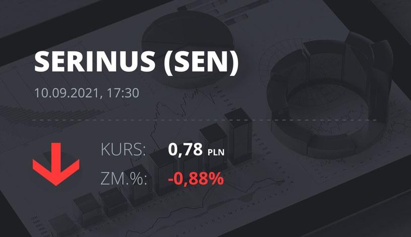 Notowania akcji spółki Serinus Energy Inc. z 10 września 2021 roku