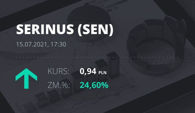 Notowania akcji spółki Serinus Energy Inc. z 15 lipca 2021 roku