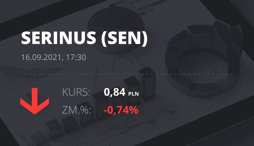 Notowania akcji spółki Serinus Energy Inc. z 16 września 2021 roku