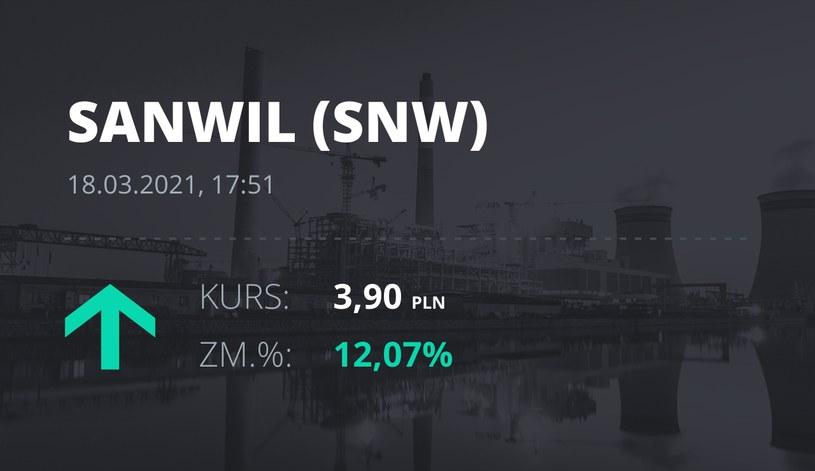 Notowania akcji spółki SNW z 18 marca 2021 roku