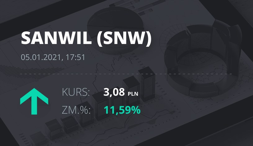 Notowania akcji spółki SNW z 5 stycznia 2021 roku