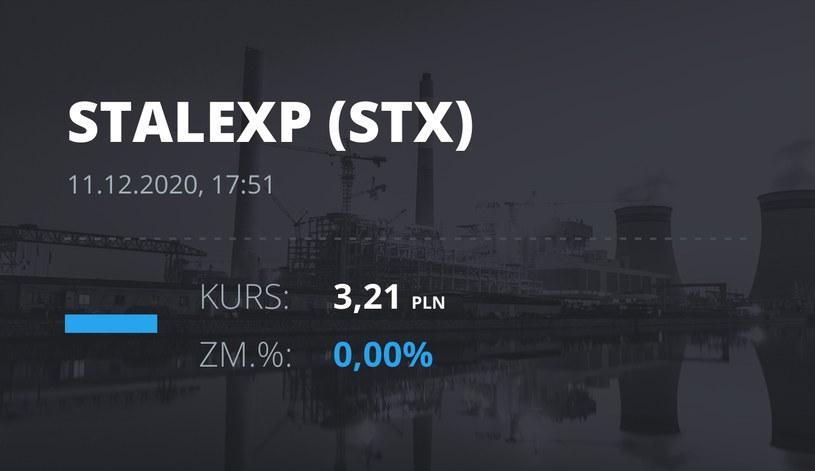 Notowania akcji spółki Stalexport z 11 grudnia 2020 roku