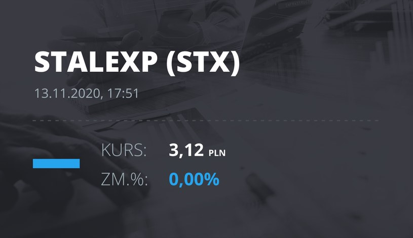 Notowania akcji spółki Stalexport z 13 listopada 2020 roku
