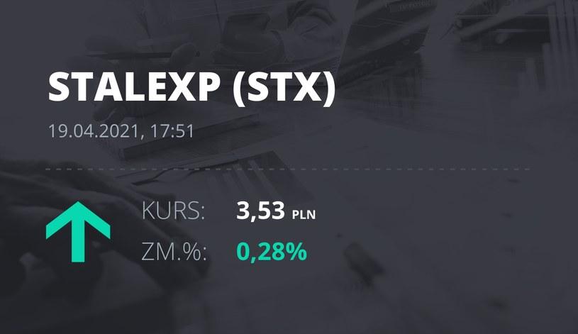 Notowania akcji spółki Stalexport z 19 kwietnia 2021 roku