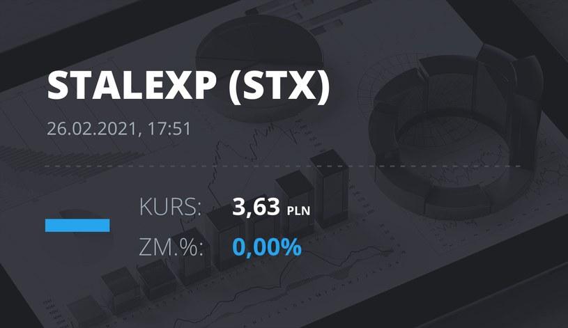 Notowania akcji spółki Stalexport z 26 lutego 2021 roku