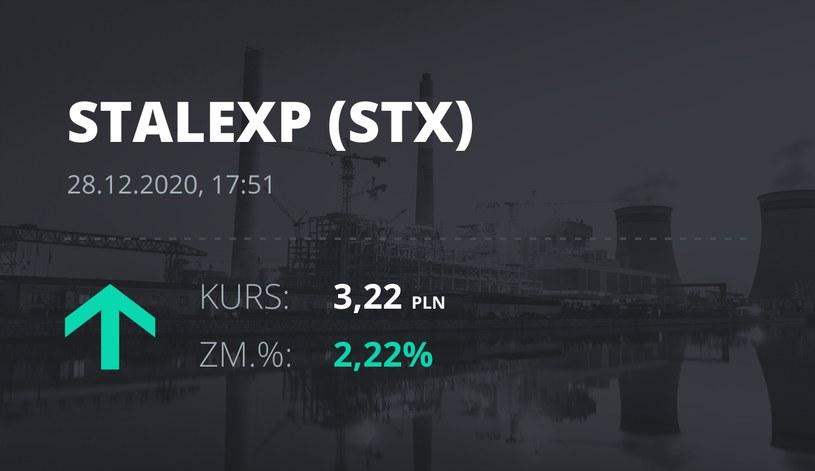 Notowania akcji spółki Stalexport z 28 grudnia 2020 roku