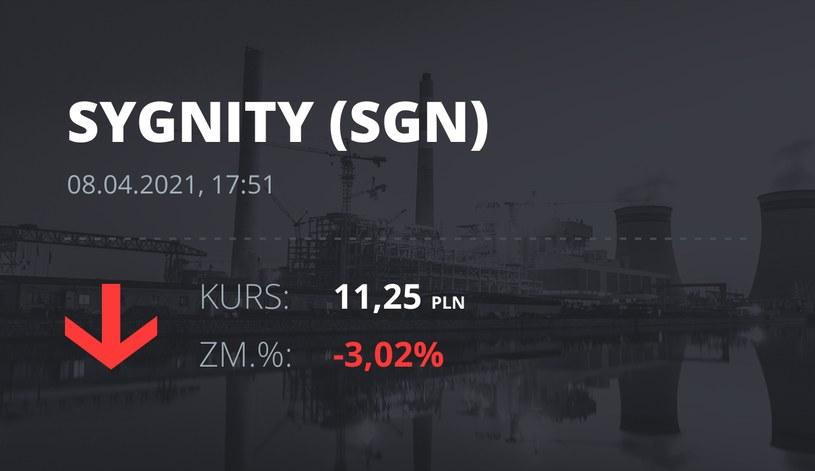 Notowania akcji spółki Sygnity S.A. z 8 kwietnia 2021 roku