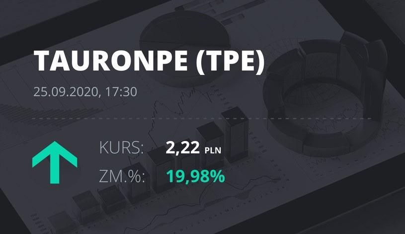 Notowania akcji spółki Tauron Polska Energia z 25 września 2020 roku