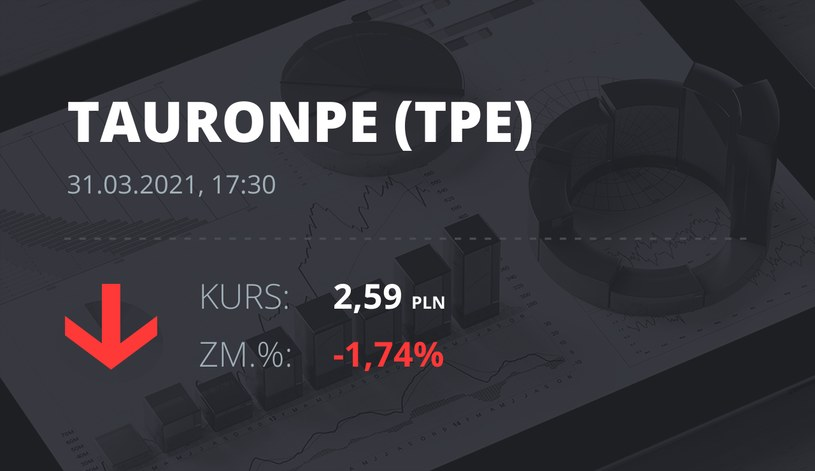 Notowania akcji spółki Tauron Polska Energia z 31 marca 2021 roku