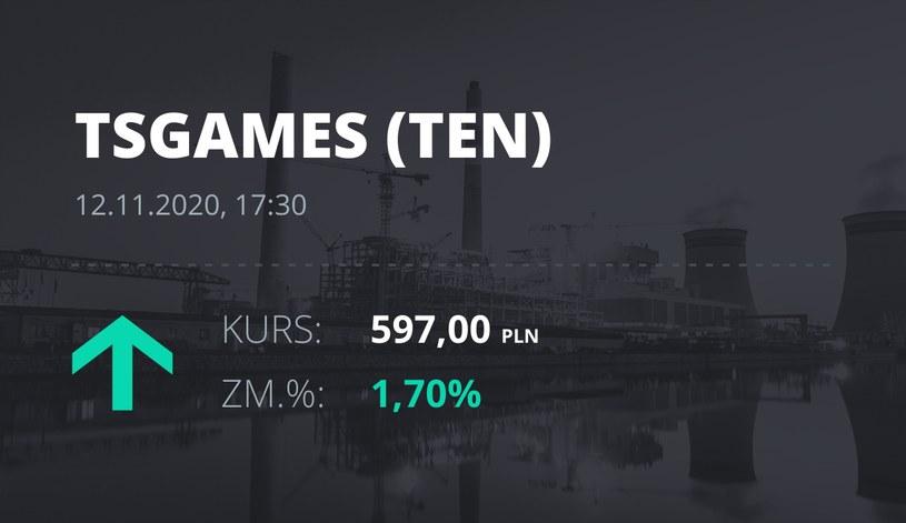 Notowania akcji spółki Ten Square Games z 12 listopada 2020 roku