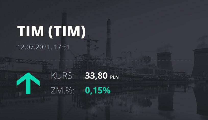 Notowania akcji spółki Tim z 12 lipca 2021 roku