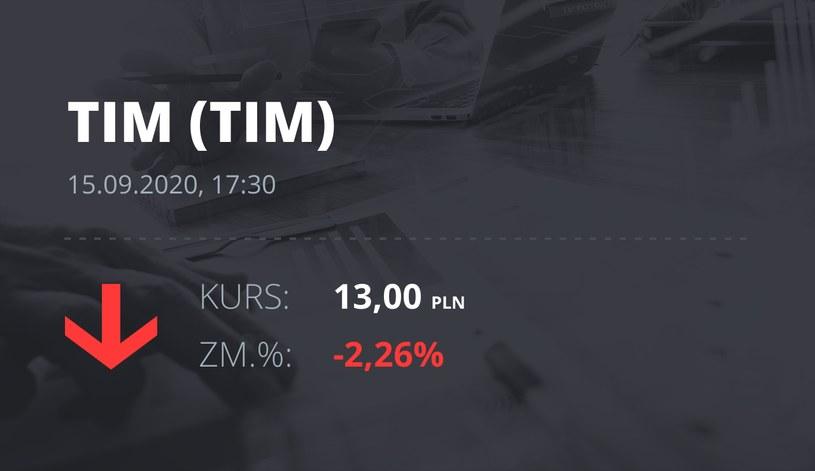Notowania akcji spółki Tim z 15 września 2020 roku
