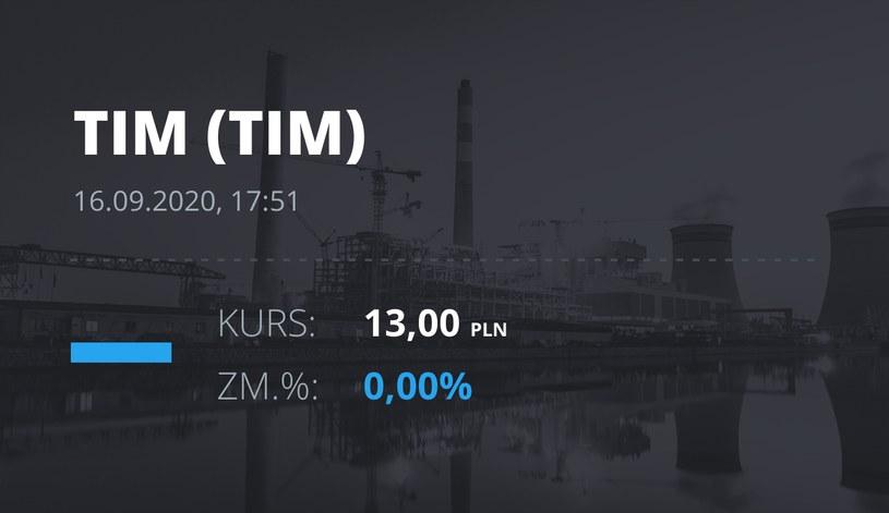 Notowania akcji spółki Tim z 16 września 2020 roku
