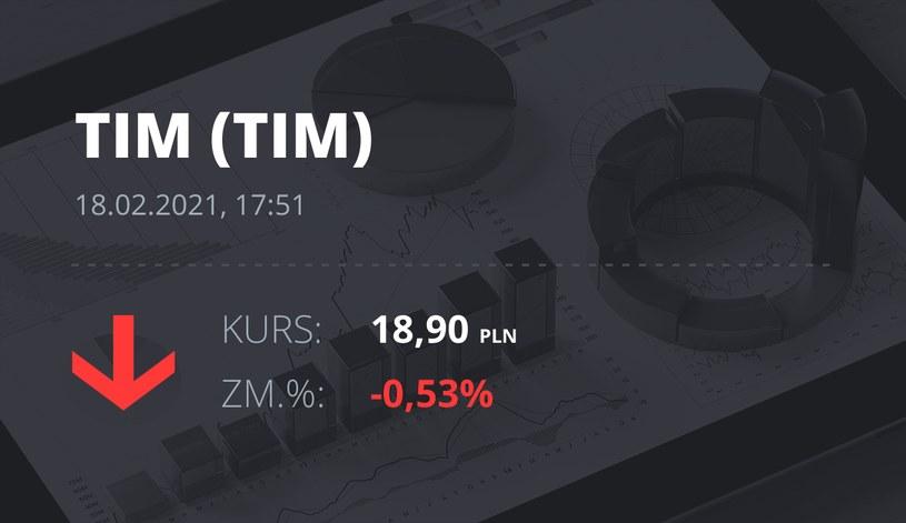 Notowania akcji spółki Tim z 18 lutego 2021 roku