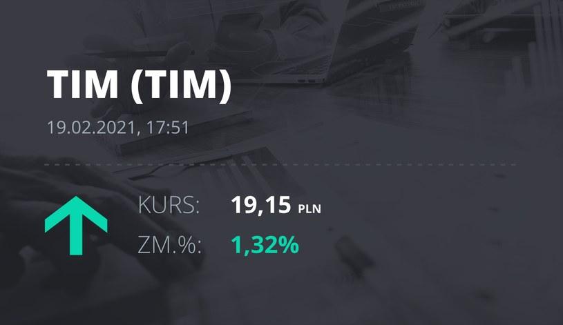 Notowania akcji spółki Tim z 19 lutego 2021 roku