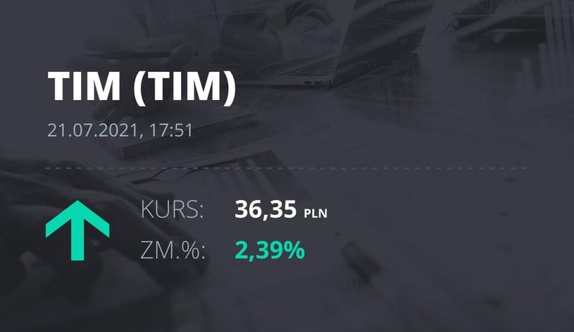Notowania akcji spółki Tim z 21 lipca 2021 roku