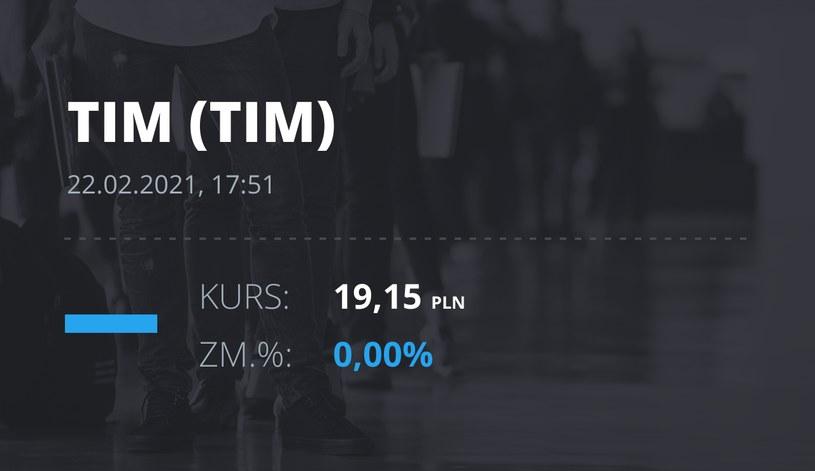 Notowania akcji spółki Tim z 22 lutego 2021 roku