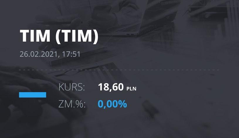 Notowania akcji spółki Tim z 26 lutego 2021 roku